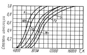 График степени ионизации