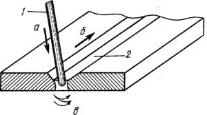 Движение электрода в процессе сварки