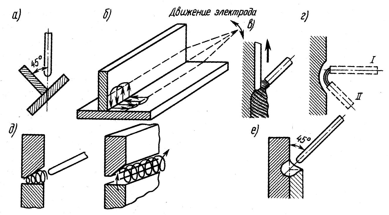 Приемы ручной дуговой сварки металла лом цветных металлов прайс в Протекино
