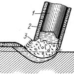 Плавление электрода с толстым покрытием