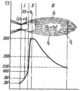 Нормальное ацетилено-кислородное пламя