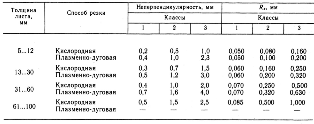 Показатели качества поверхности реза