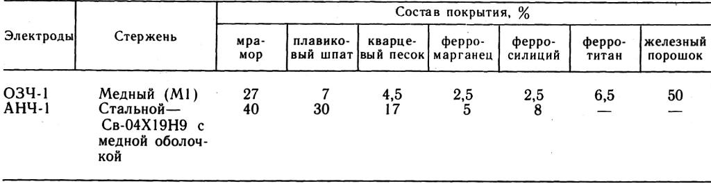 табл.1