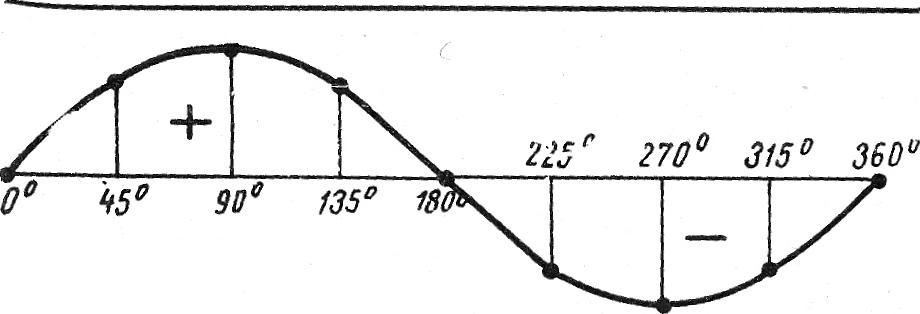 Волновая диаграмма синусоида) переменного тока
