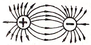 Силовые линии вокруг разноименных зарядов