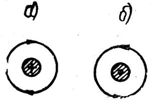 Направление магнитного поля около проводника с электрическим током
